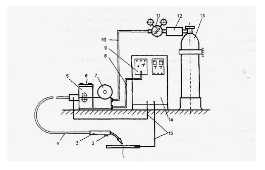 Комплект сварочной установки, который состоит из:  сварочного аппарата, баллона для подачи газа под давлением и источника сварочного тока
