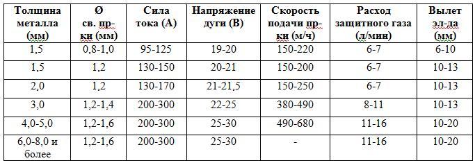 Таблица силы тока