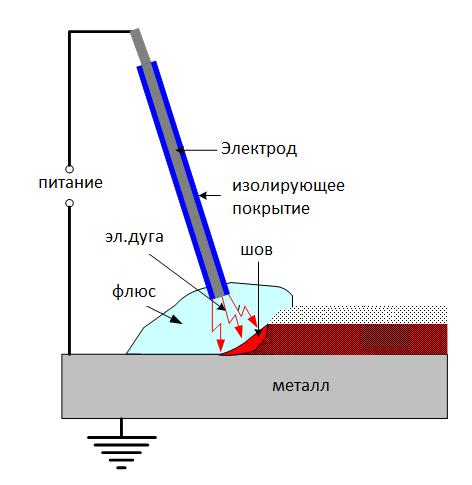 Схема сварки под флюсом, где есть такие элементы как электрод, изолирующее покрытие, шов, металл, флюс, электрическая дуга и питание