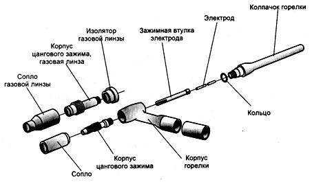 Конструктивные элементы горелки TIG,  служат держателем сварочного электрода, а также передают защитный газ в зону сварки.