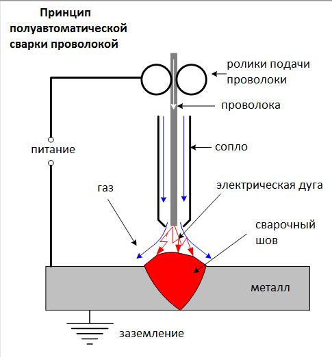 Схема полуавтоматической сварки проволокой. Состоит из: питания, заземления, газа, металла, сварочного шва, электрической дуги, сопла, проволоки, роликов подачи проволоки