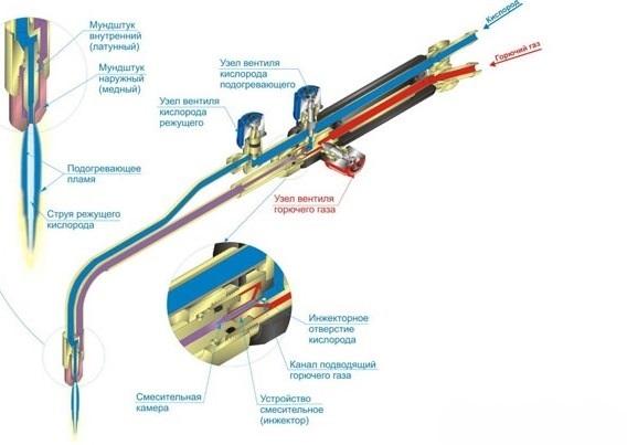 схема газовой горелки