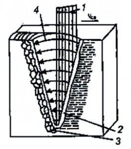 схема плавка металла лучом