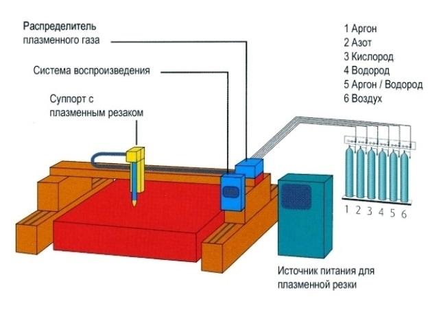 схема машины для плазменной резки