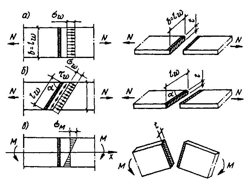 Схема стыкового сварочного шва, который представляет собой скрепление двух металлических элементов, которые примыкают друг к другу торцевыми поверхностями, размещаются на одной поверхности, либо в одной плоскости