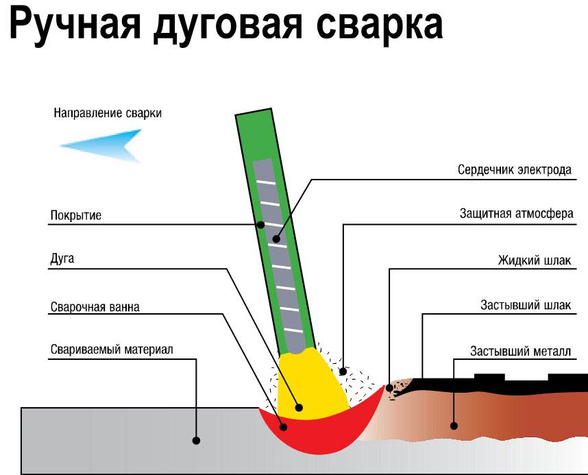 Istochniki-dlya-ruchnoy-dugovoy-svarki