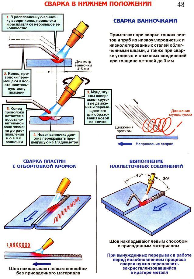 Схема газовой сварки из нижнего положения