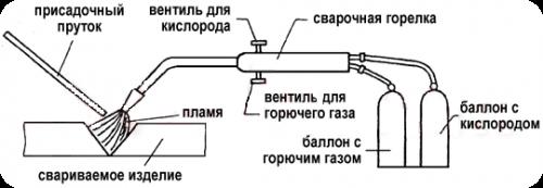 gazovaya-svarka-shema