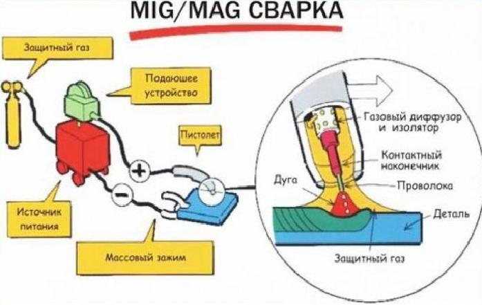Сварка, при которой используется инертная (MIG) или активная (MAG) смесь